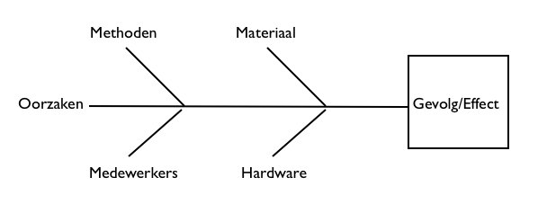 Visgraat diagram handig bij problemen adjustintime adjustintime vb visgraatdiagram ccuart Gallery