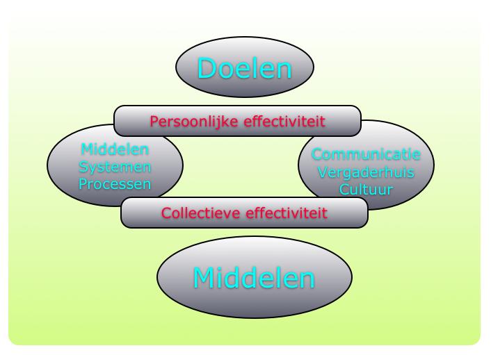 P. en C. Effectiviteit