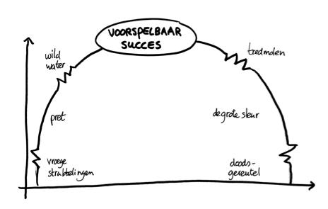 Vertaling van beeld van Les McKeown Predictable Succes