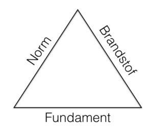 kernwaarden driehoek